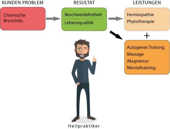 Beispiel Produktenticklung: Heilpraktiker